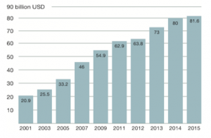 Organic Market Size in USD
